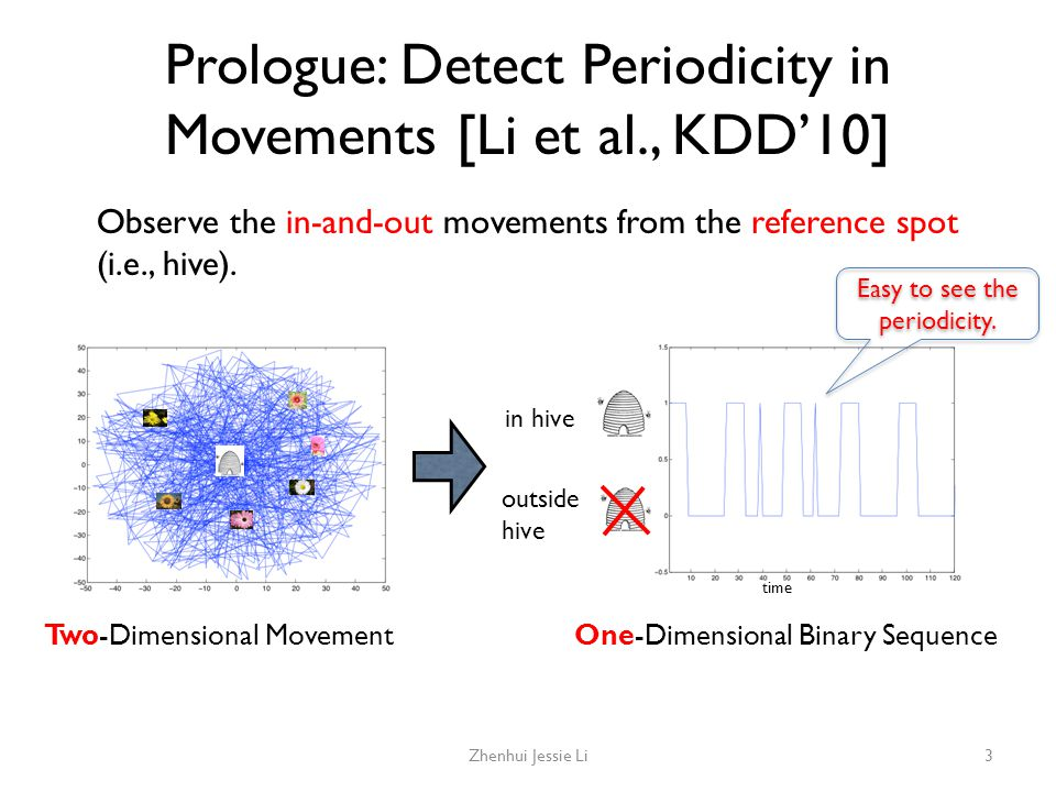 Prologue: Detect Periodicity in Movements [Li et al., KDD'10]
